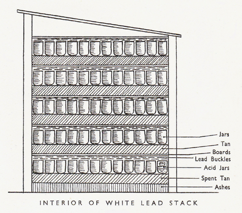 White Lead Stack