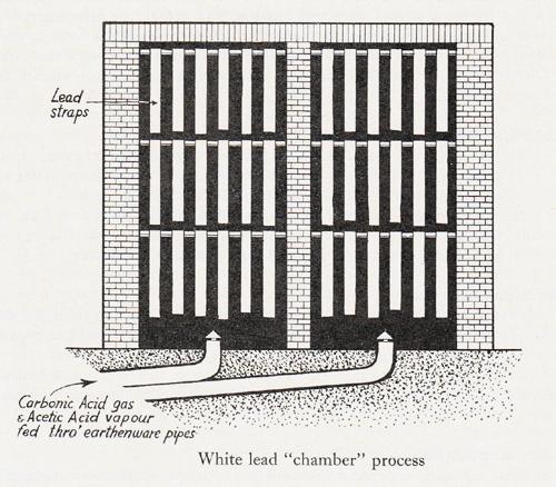 Chamber Process